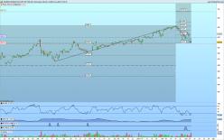 ISHARES NASDAQ 100 UCITS ETF USD ACC - Diario