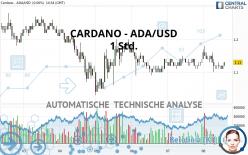 CARDANO - ADA/USD - 1 Std.