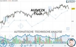 AUD/CZK - 1 uur