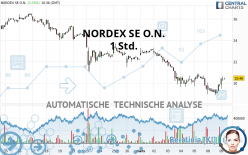 NORDEX SE O.N. - 1 Std.