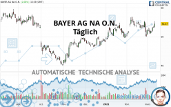 BAYER AG NA O.N. - Täglich