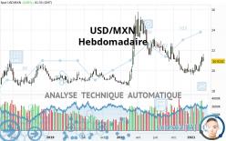 USD/MXN - Hebdomadaire