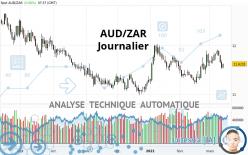 AUD/ZAR - Journalier
