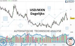 USD/MXN - Dagelijks