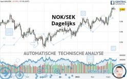 NOK/SEK - Dagelijks