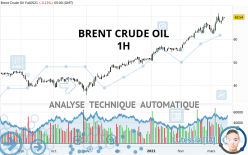 BRENT CRUDE OIL - 1H