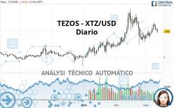 TEZOS - XTZ/USD - Diario