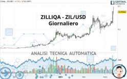 ZILLIQA - ZIL/USD - Giornaliero