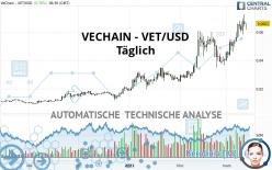 VECHAIN - VET/USD - Dagelijks