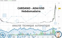 CARDANO - ADA/USD - Wekelijks