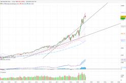 NASDAQ100 INDEX - Monatlich