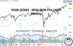 DOW JONES - MINI DJ30 FULL0621 - Weekly