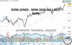DOW JONES - MINI DJ30 FULL0621 - Daily