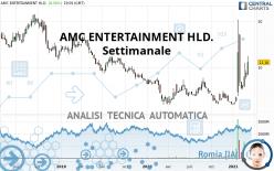AMC ENTERTAINMENT HLD. - Settimanale