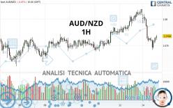 AUD/NZD - 1H