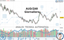 AUD/ZAR - Giornaliero