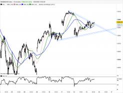 NASDAQ100 INDEX - 10 min.