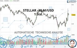 STELLAR - XLM/USD - 1 Std.