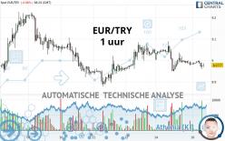 EUR/TRY - 1 uur