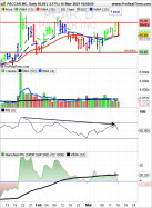 PACCAR INC. - Daily