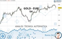 GOLD - EUR - 1H