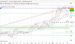 USD/JPY - 8H