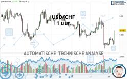 USD/CHF - 1 uur