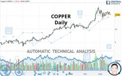 COPPER - Daily