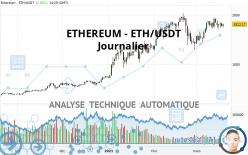 ETHEREUM - ETH/USDT - Journalier
