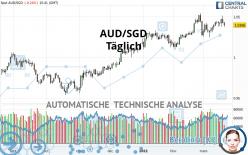 AUD/SGD - Täglich