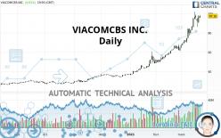 VIACOMCBS INC. - Daily
