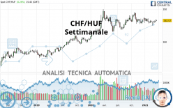 CHF/HUF - Settimanale