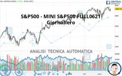 S&P500 - MINI S&P500 FULL0921 - Giornaliero