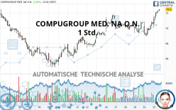 COMPUGROUP MED. NA O.N. - 1 Std.