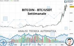 BITCOIN - BTC/USDT - Wekelijks