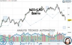 NZD/CAD - Diario