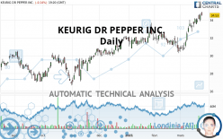 KEURIG DR PEPPER INC. - Daily