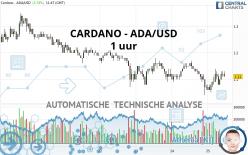 CARDANO - ADA/USD - 1 uur