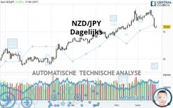 NZD/JPY - Dagelijks
