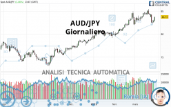AUD/JPY - Giornaliero