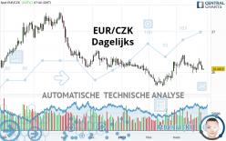 EUR/CZK - Dagelijks