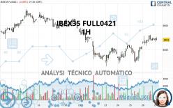 IBEX35 FULL0621 - 1H