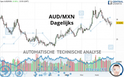 AUD/MXN - Dagelijks
