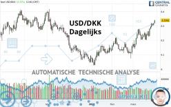 USD/DKK - Dagelijks