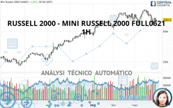 RUSSELL 2000 - MINI RUSSELL 2000 FULL0621 - 1H