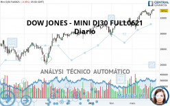 DOW JONES - MINI DJ30 FULL0921 - Diario