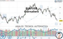 EUR/USD - Giornaliero