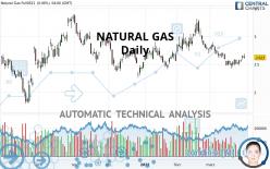 NATURAL GAS - Giornaliero
