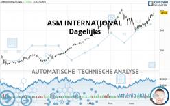 ASM INTERNATIONAL - Dagelijks