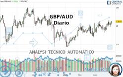 GBP/AUD - Diario